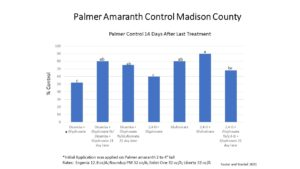 pigweed control in madison county